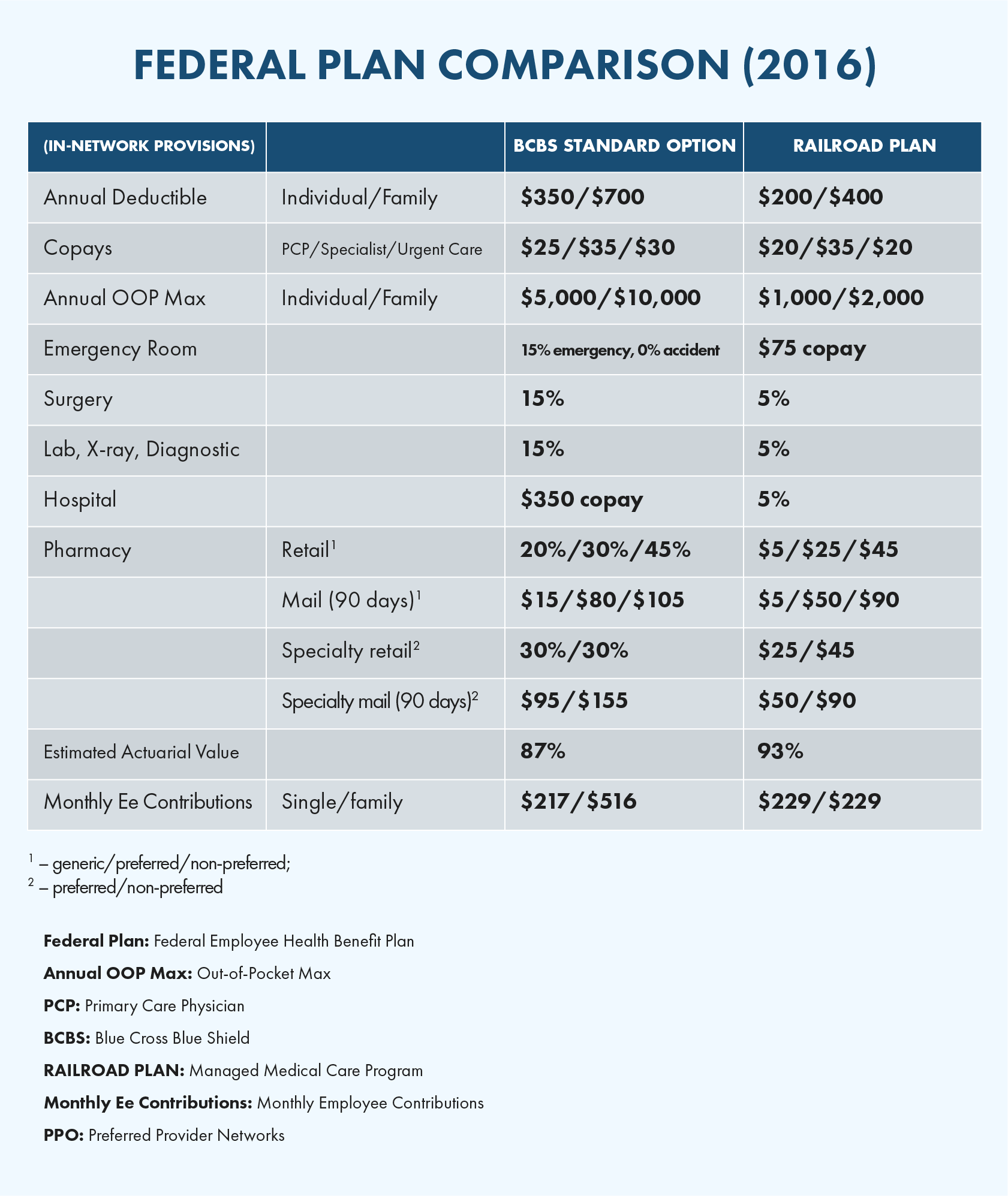 Benefits & Premiums