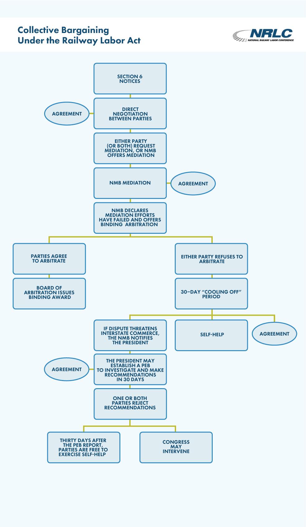 Bargaining Mediation Process Charts John M Livingood